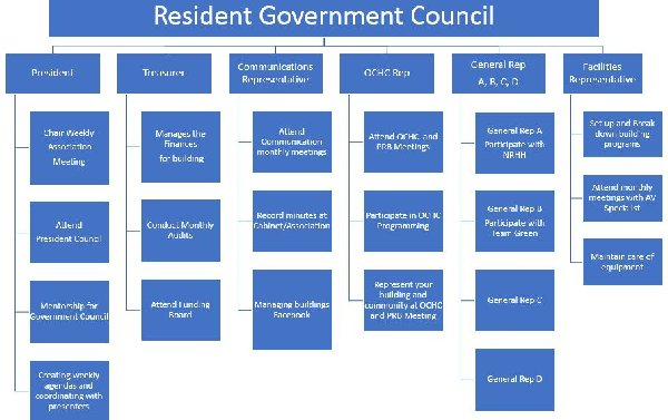 Resident Government Council - UCLA Residential Life